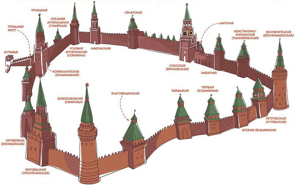 Схема расположения башен