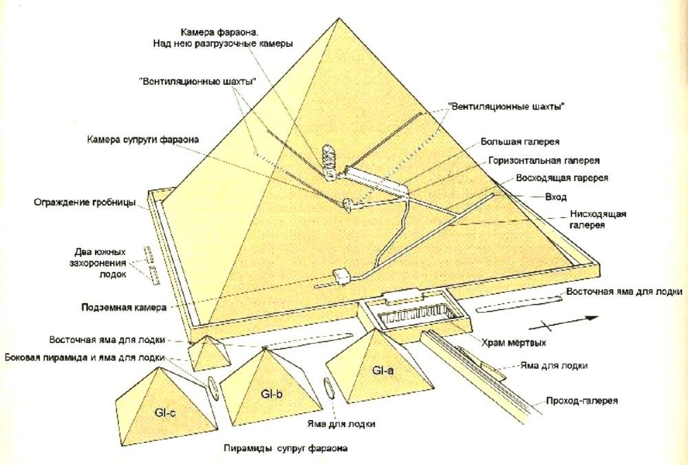 Устройство пирамиды Хеопса
