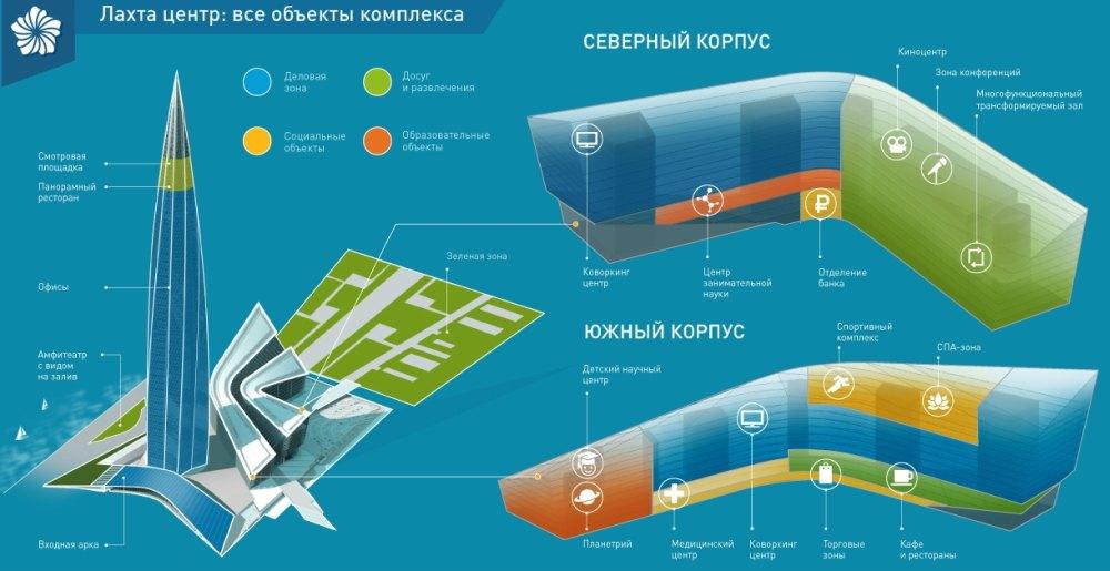 Схема делового центра Газпрома