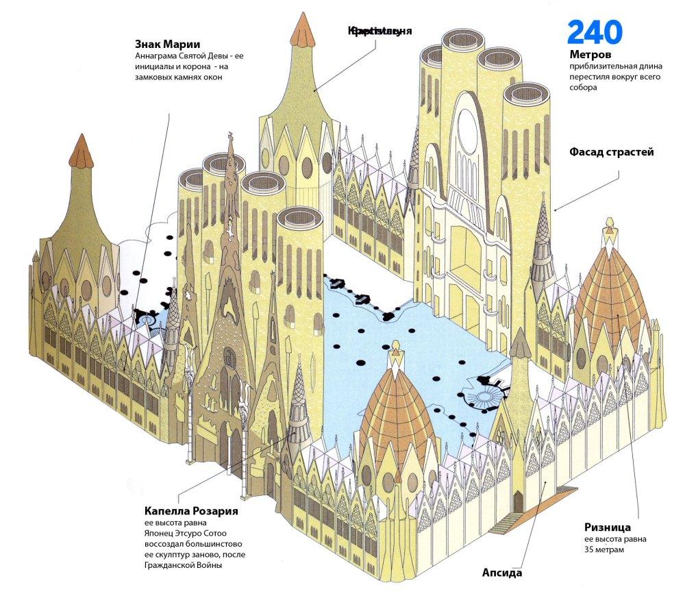 Храм Гауди в Барселоне