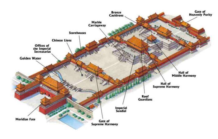 Дворец Гугун в Китае, план